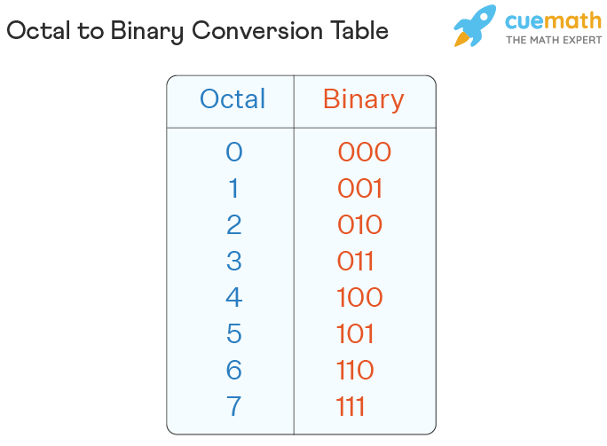 Octal to Binary Conversion Table