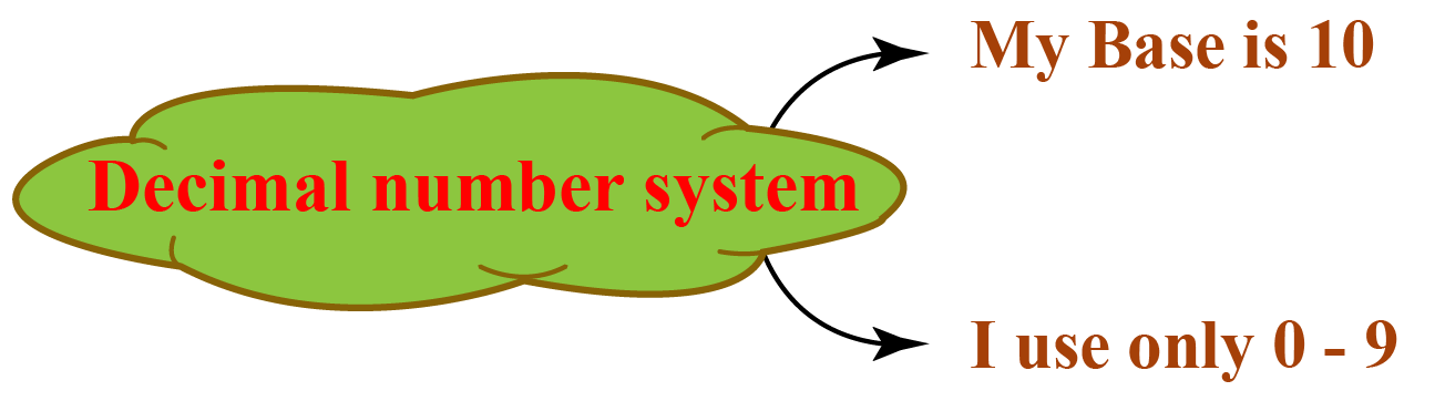 decimal number system has a base 10 and uses 0-9