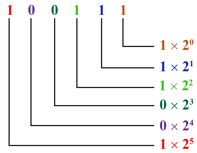 number system conversion example of binary number 100111 into decimal number system