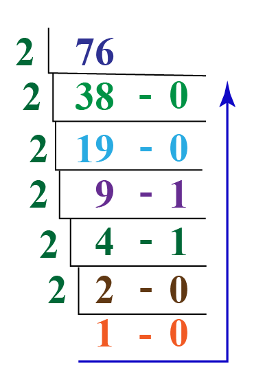 converion of 76 into binary