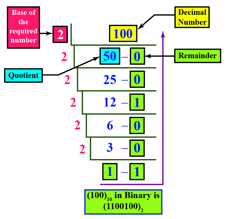 100 in binary : - Division of 100 by 2 to convert from decimal to binary