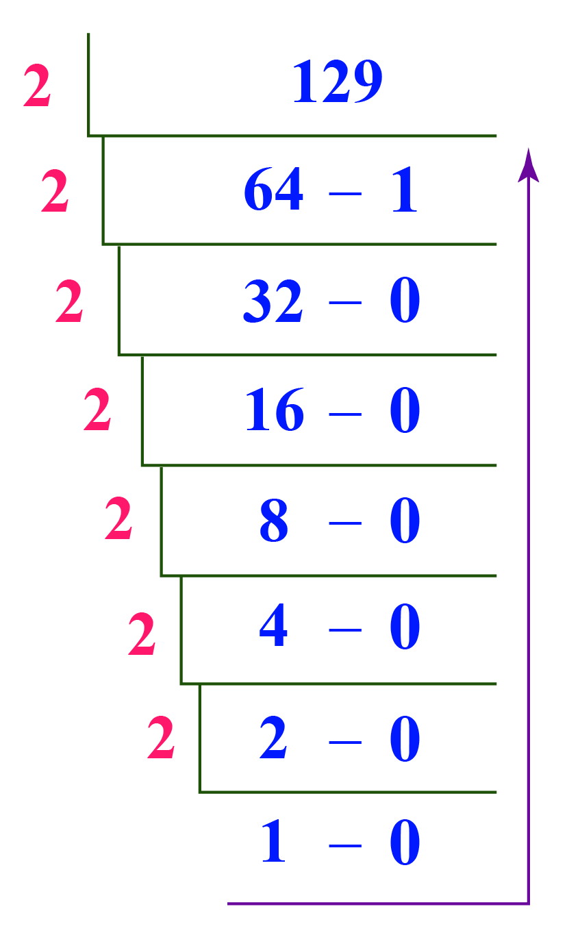 129 from base 10 to binary (base 2)