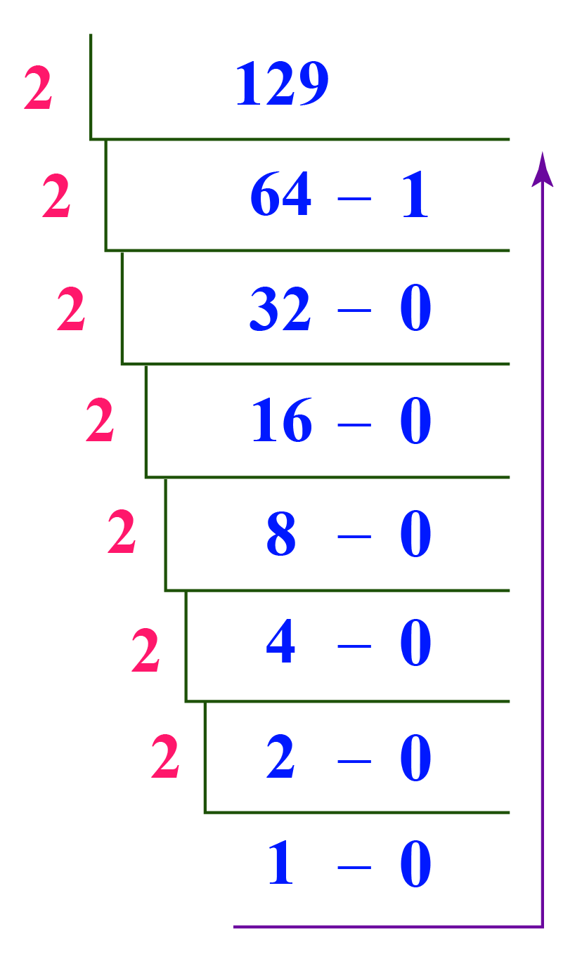 converting 129 from decimal to binary