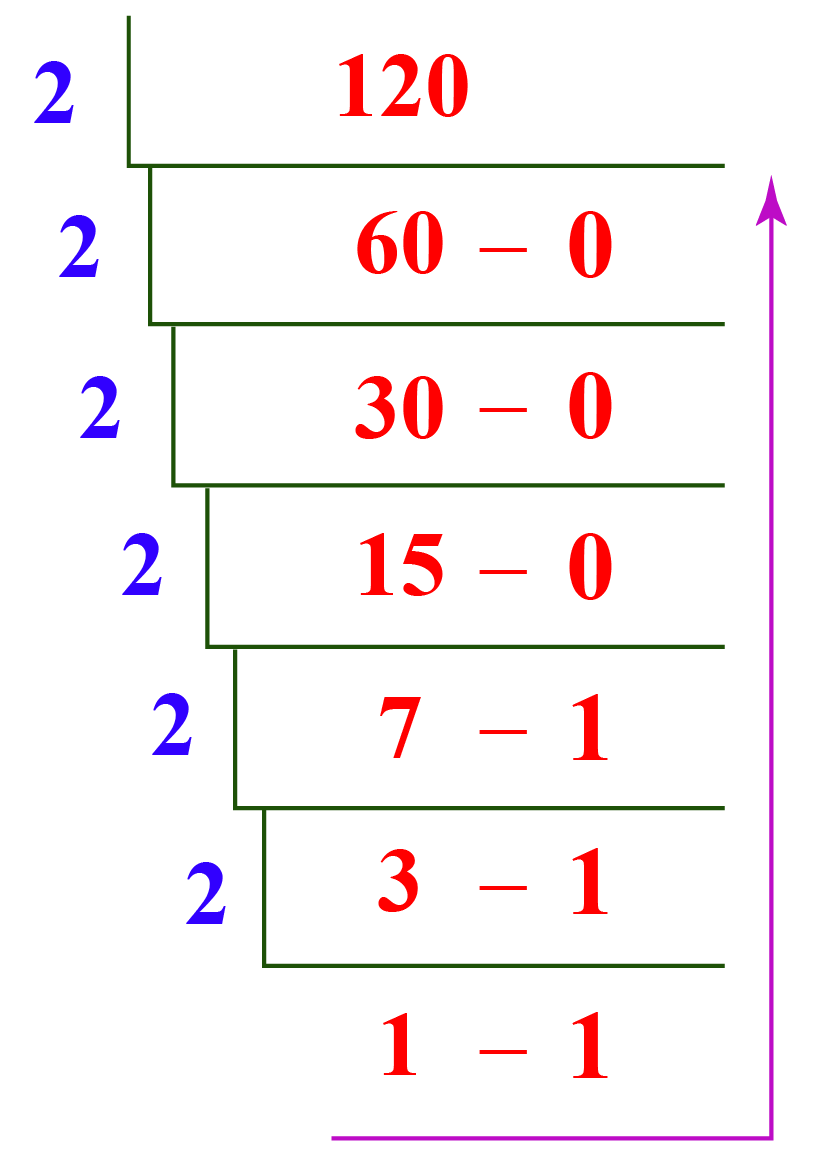 converting 120 from decimal to binary