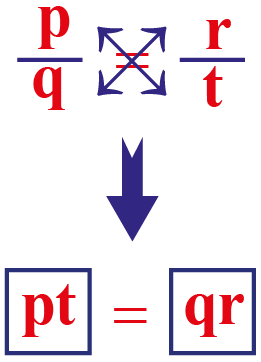 cross multiplication of two fractions