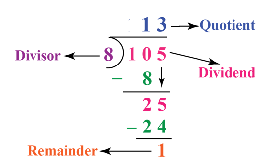 Example for division: 105 is divided by 8