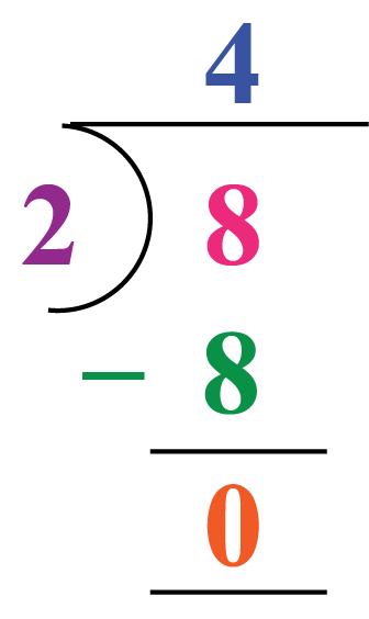 Division example: 8 is divided by 2