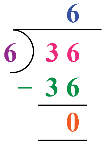 Division example: 36 is divided by 6