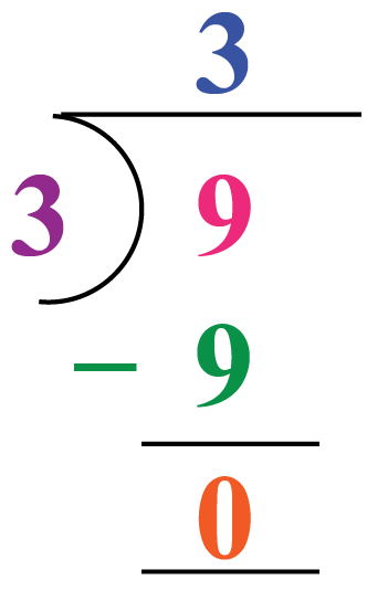 Division example: 9 is divided by 3