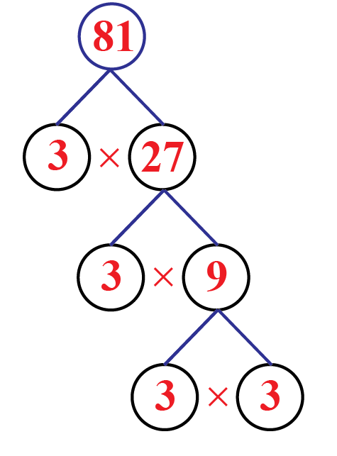 Factors Of 81 Cuemath Factor tree or prime decomposition for 81. factors of 81 cuemath