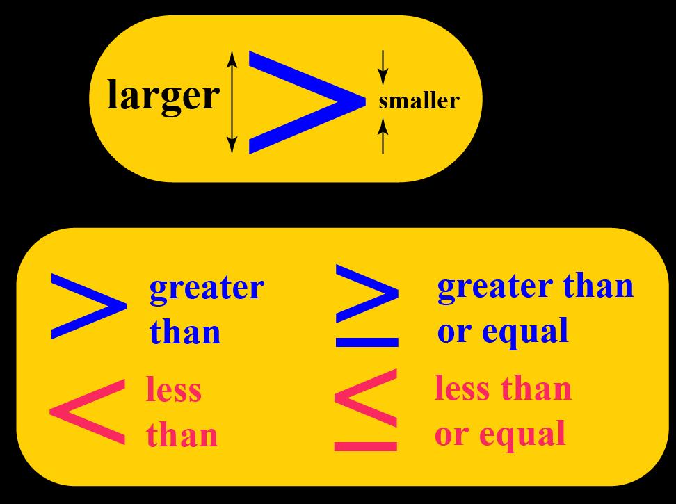 Linear Inequalities: Inequalities