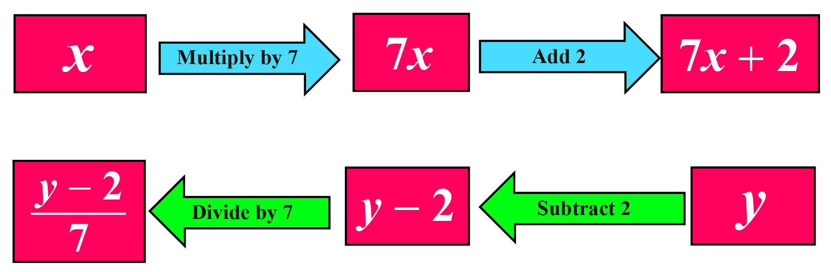 Eaxmple of inverse of a function