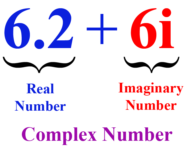 Image of a complex number