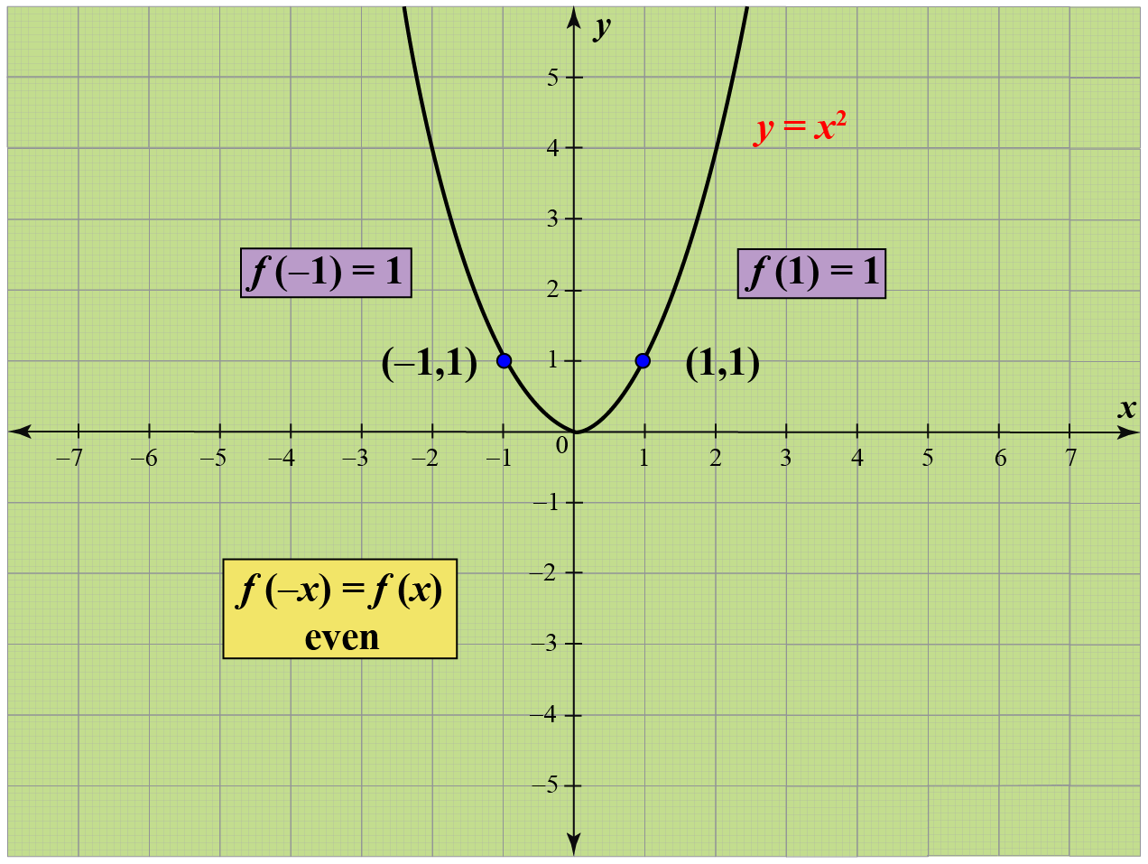Even function graph
