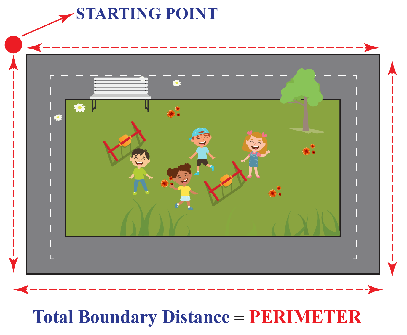 Garden image with kids, showing boundary and representing perimeter