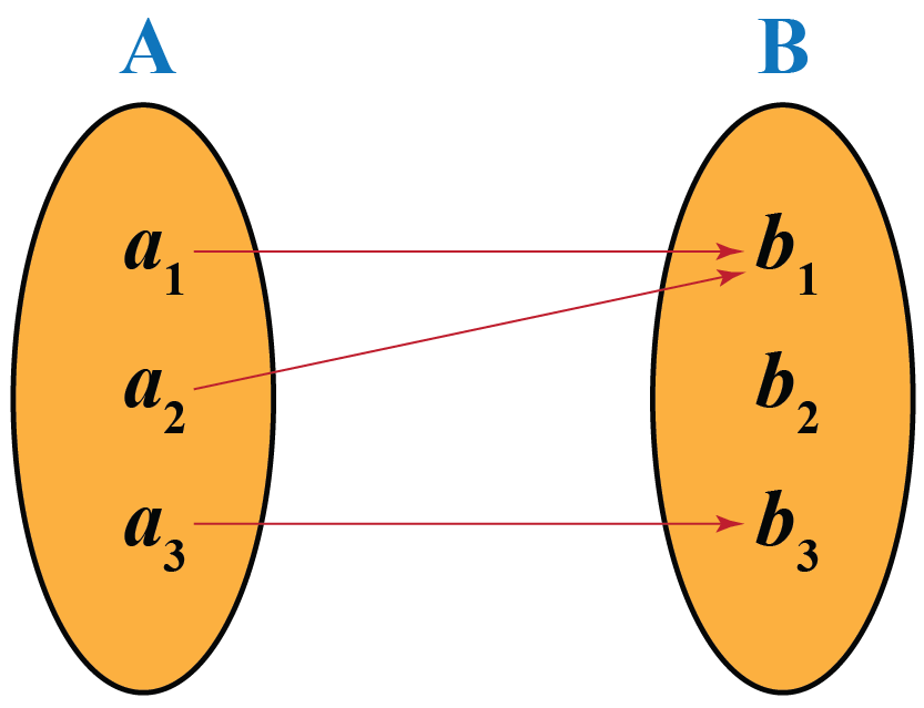 diagram depicts a function