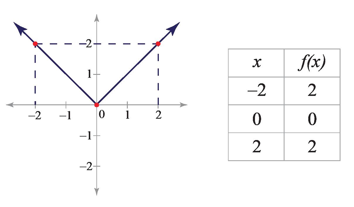 Modulus Function