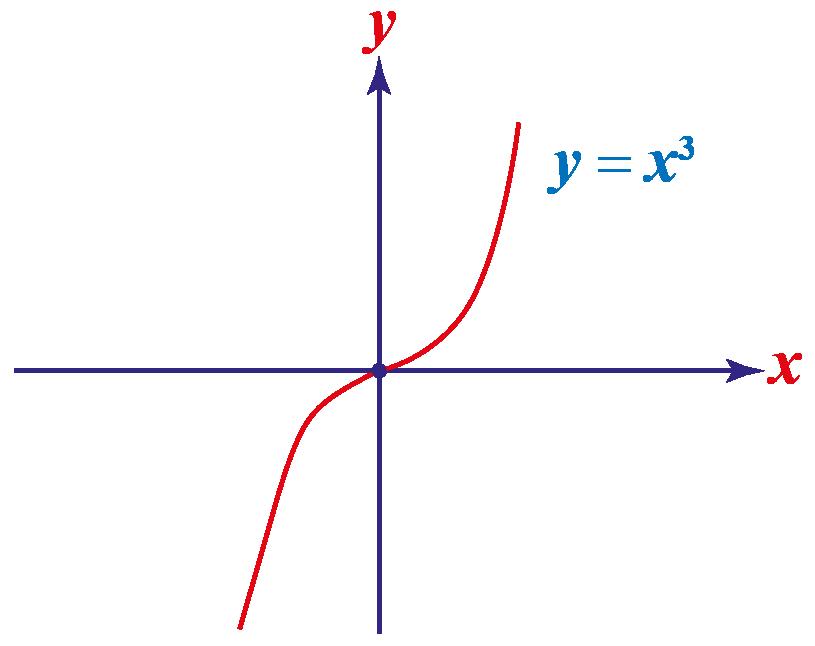 odd function showing y=x^3