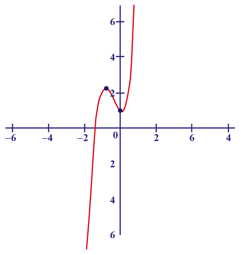 neither even nor odd function graph