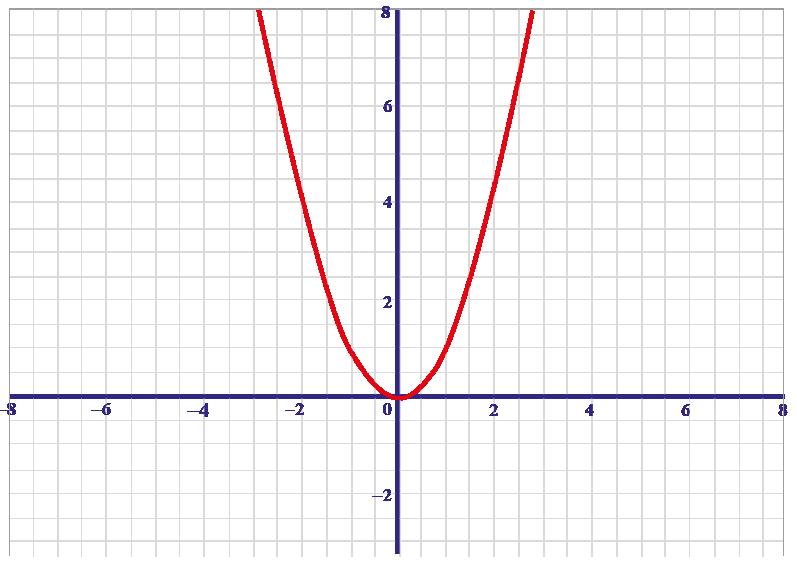 parabola graph