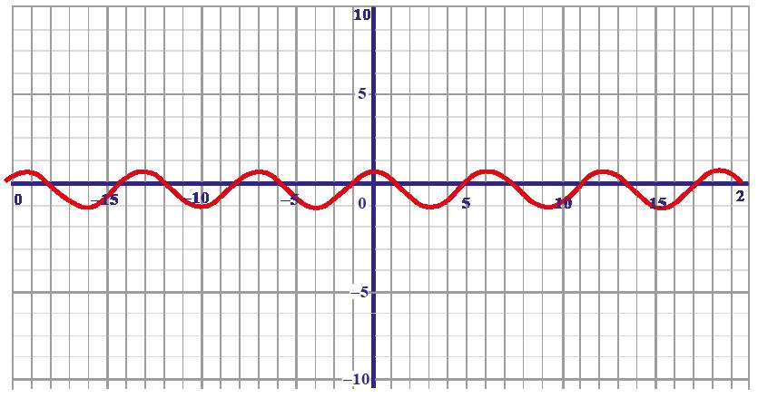 cos x graph