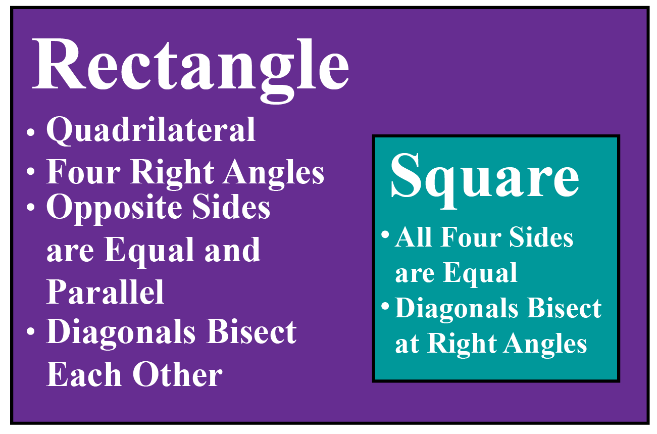 rectangle, square, is a square a rectangle