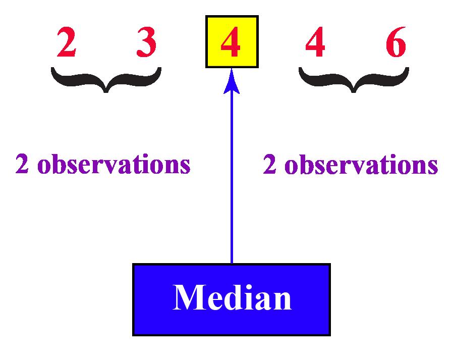 Median Example
