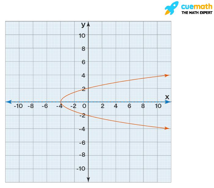 horizontal axis of symmetry of a parabola
