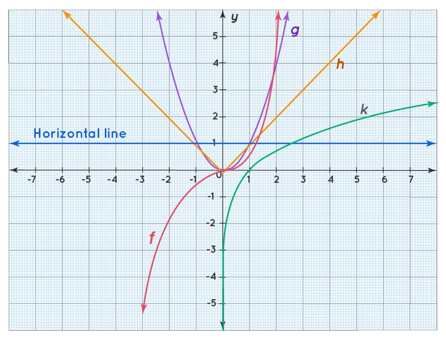 horizontal line graph
