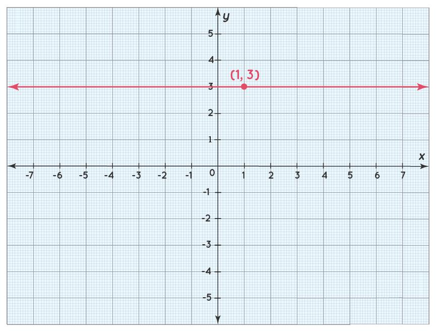 horizontal line slope