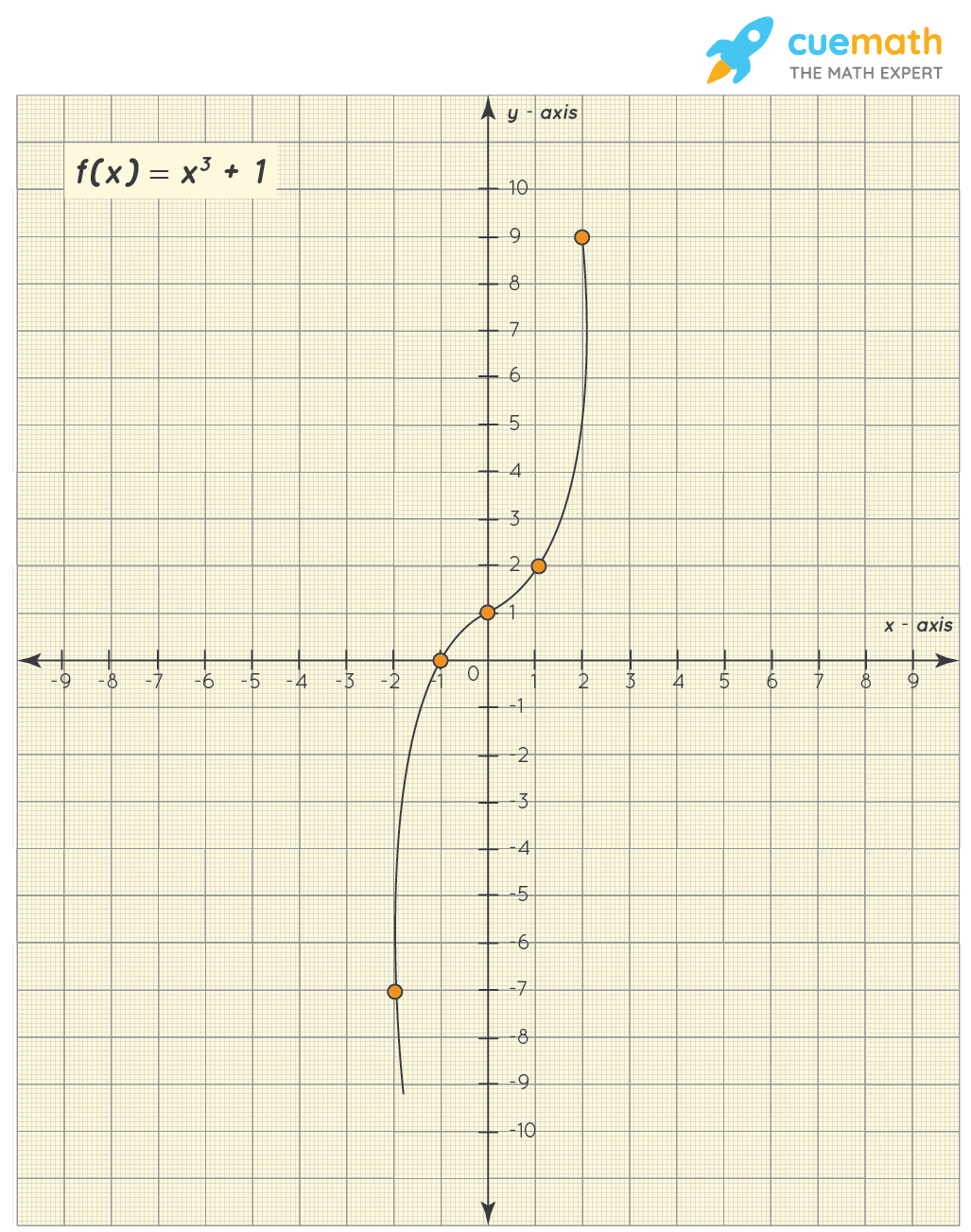 Graph of x^3 + 1