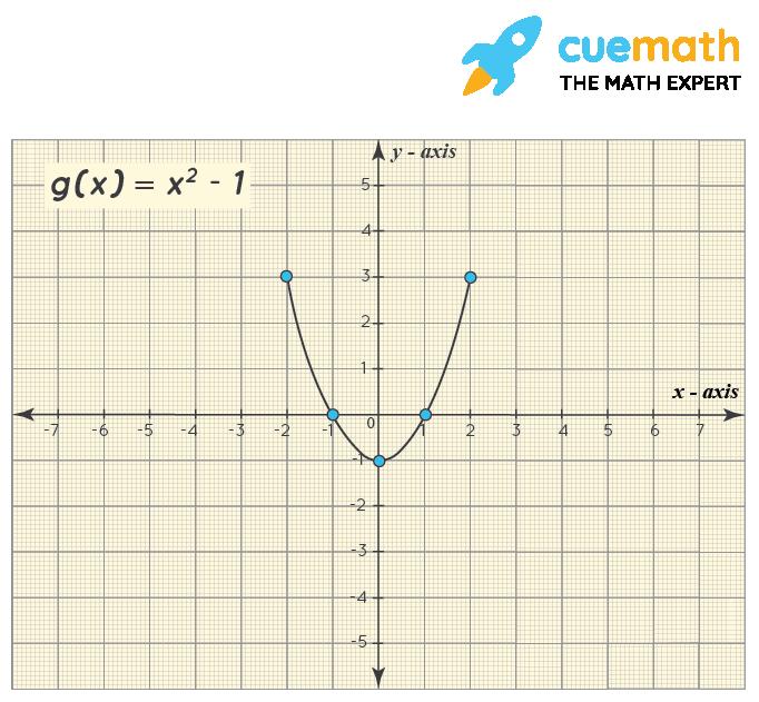 graph of g (x) = x^2 - 1