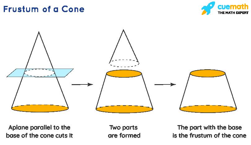 volume of frustum: The frustum of a cone