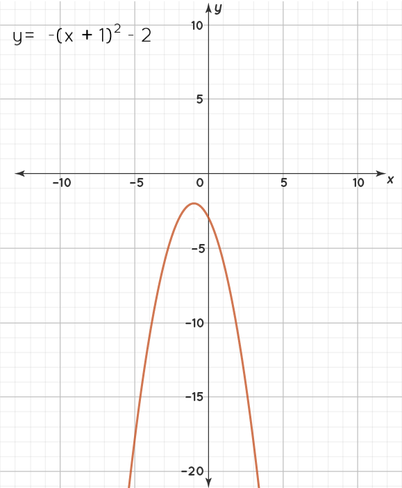x-intercepts of the graph of y = -(x + 1)2 - 2