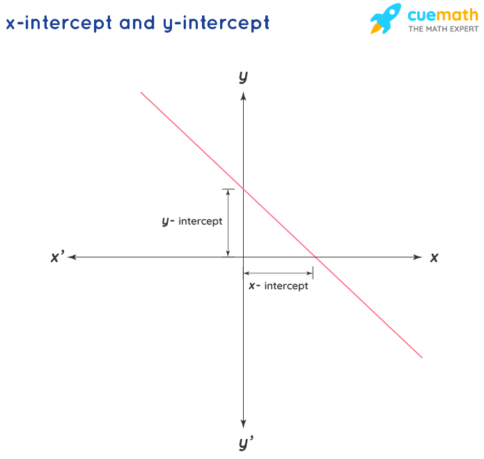 x- intercepts and y-intercepts