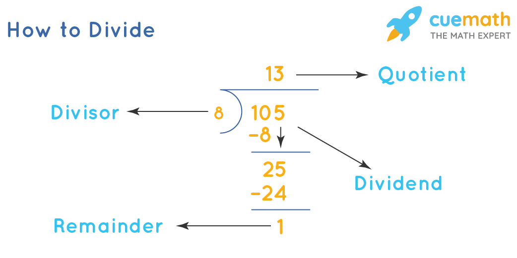 Example of division: 105 is divided by 8