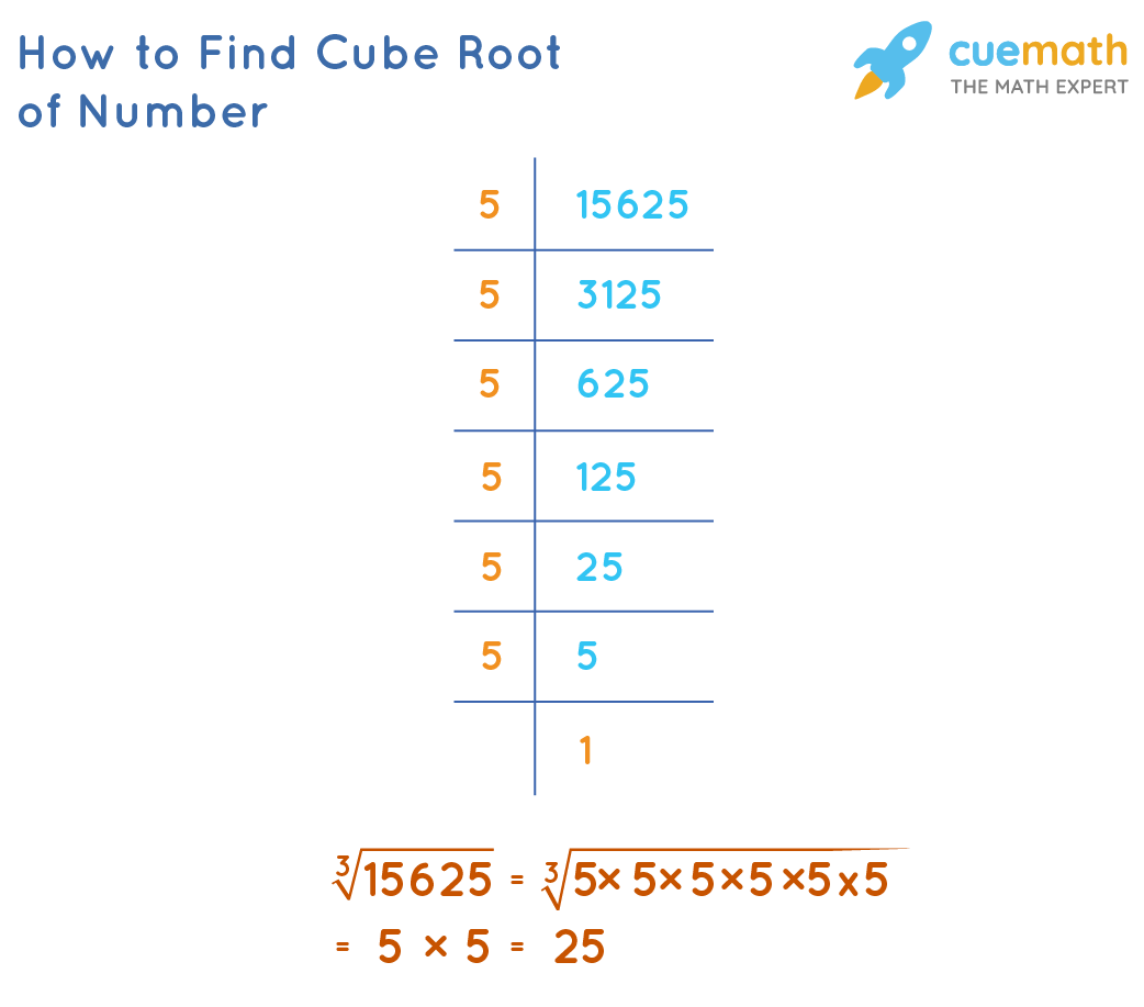 How to Find Cube Root of Number