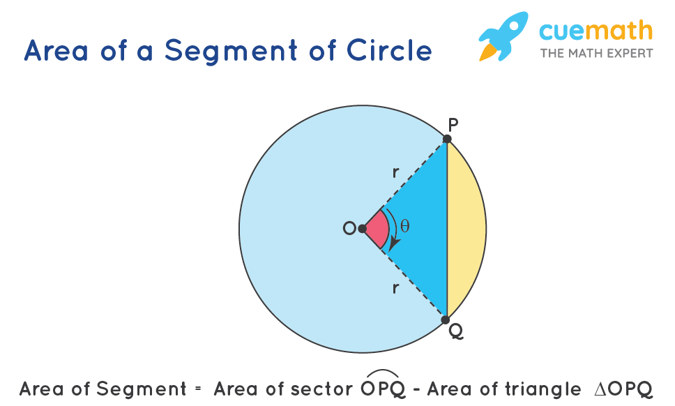 how to find area of a segment of a circle?