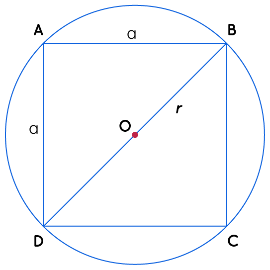Area of a square ABCD inscribed in a circle.