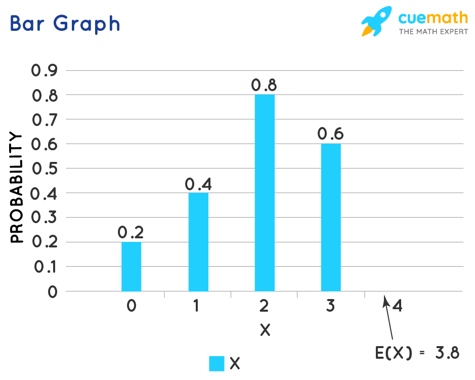 bar graph of the probability function, labeled with the expected value.