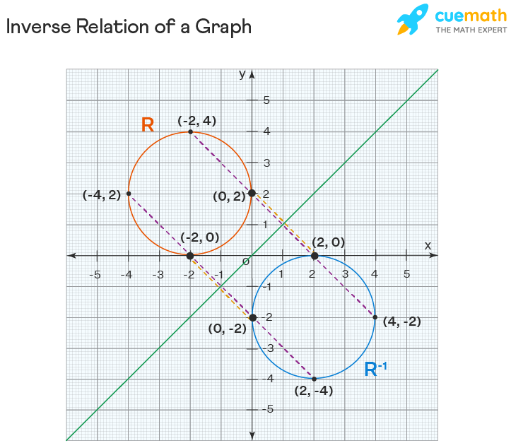 inverse relation graph