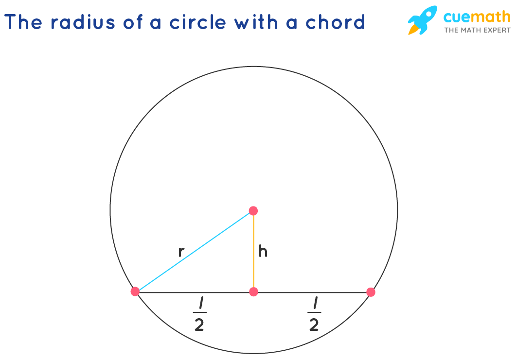 How to find the radius of a circle with a chord?