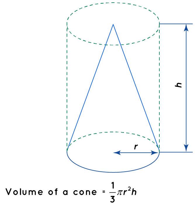 Volume of a cone in terms of pi