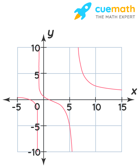 graph of y = [x^2 + 2x – 3] / [x^2 – 5x – 6]