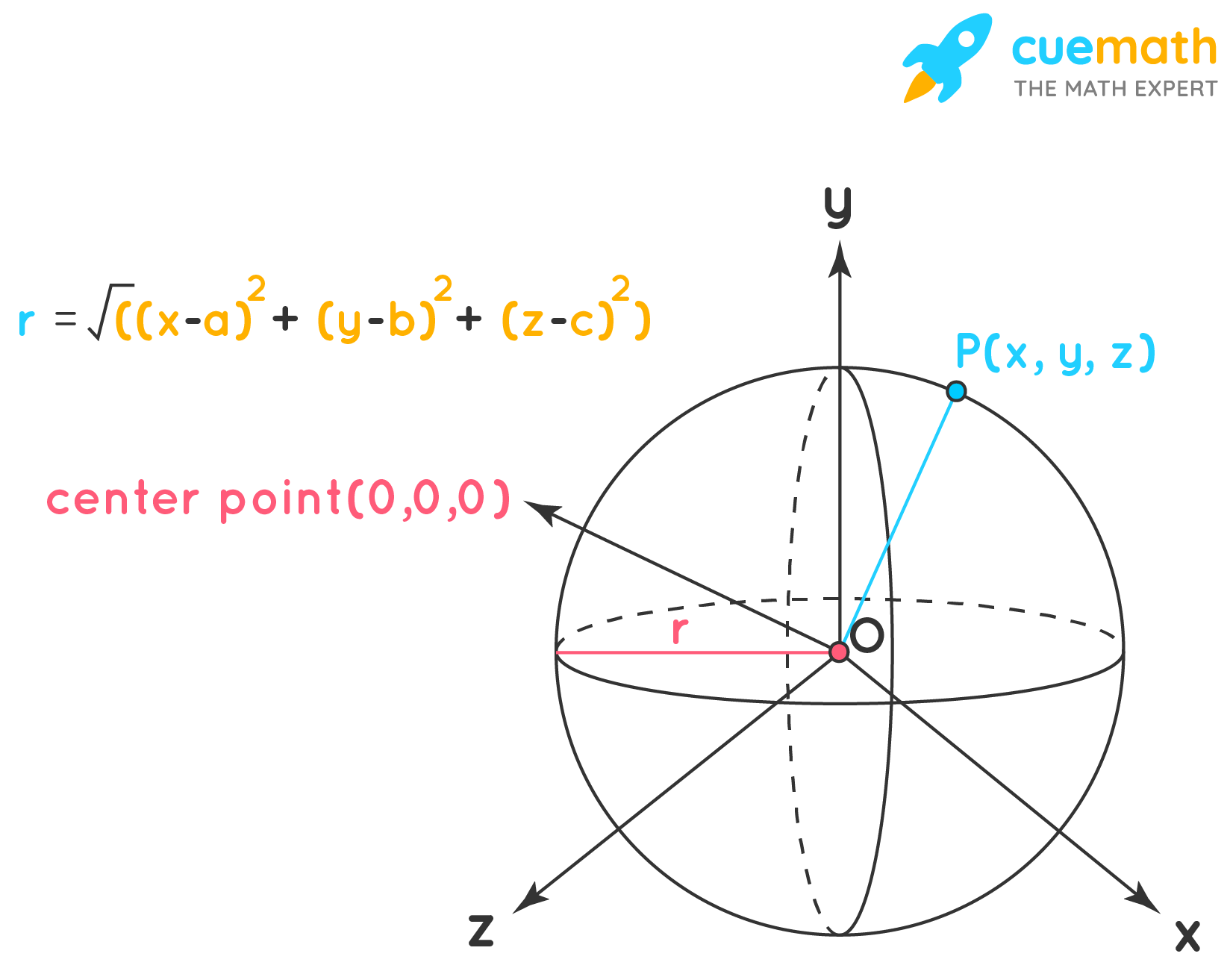 Equation of a sphere in standard form.