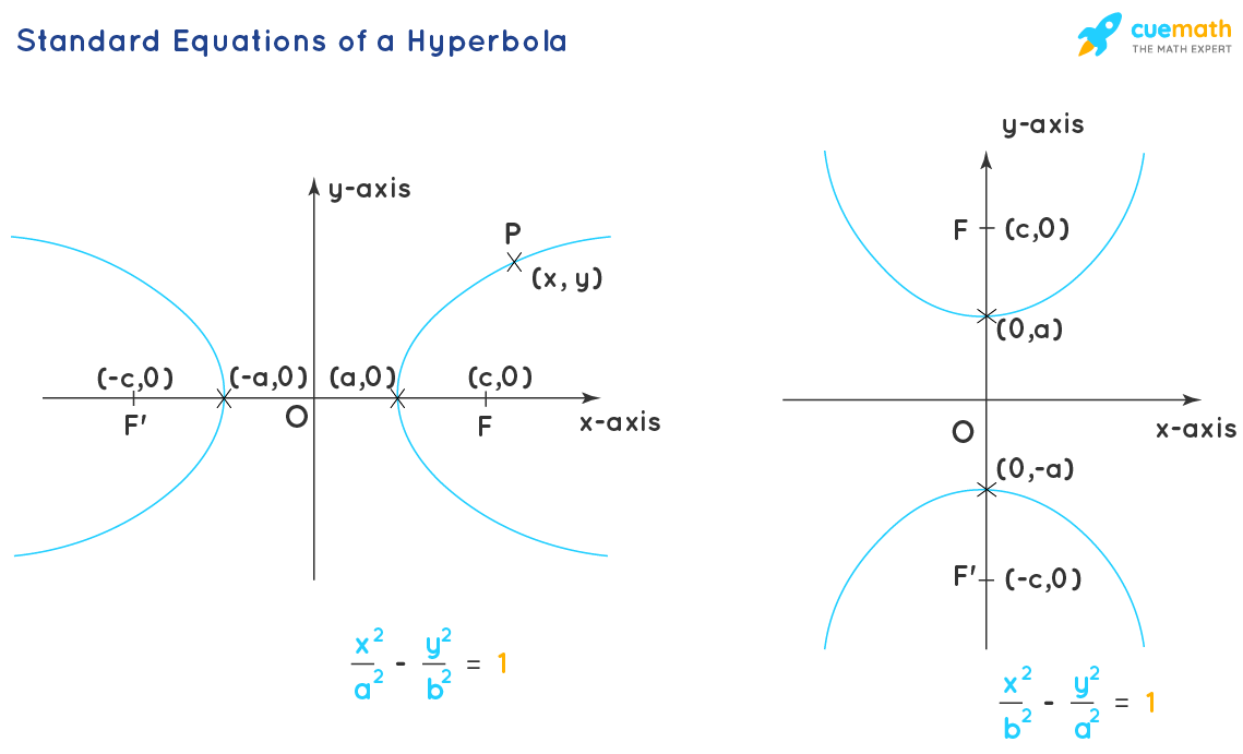Standard Equations of a Hyperbola