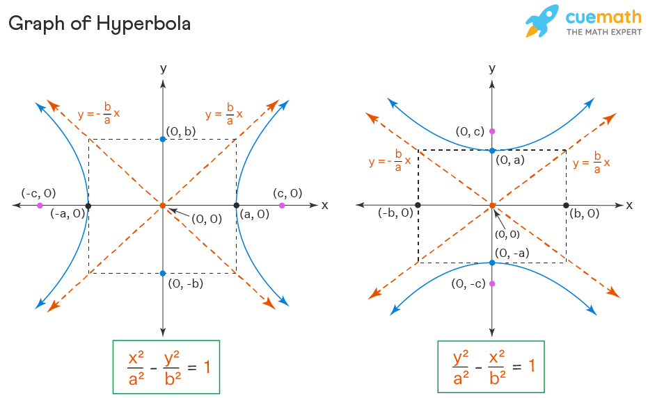 graph of hyperbola in standard form