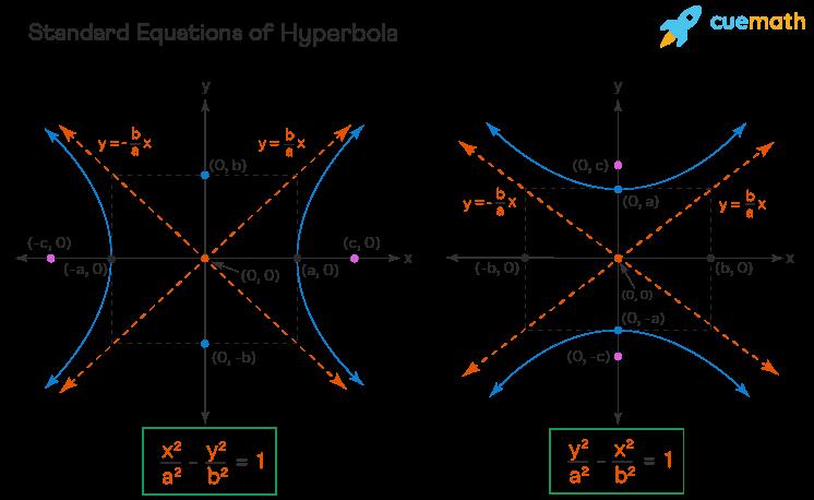 standard equations of hyperbola