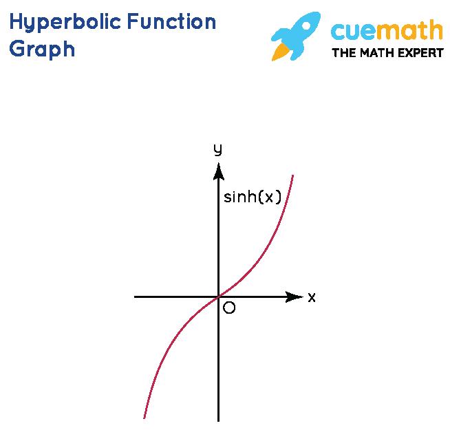 Hyperbolic Function Formula