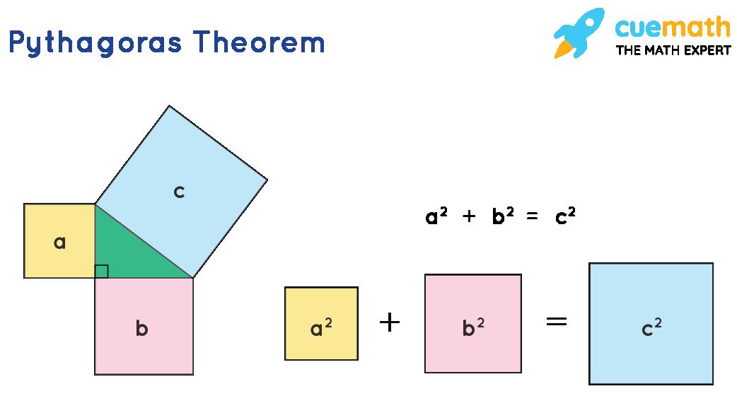 Hypotenuse formula: Pythagoras theorem